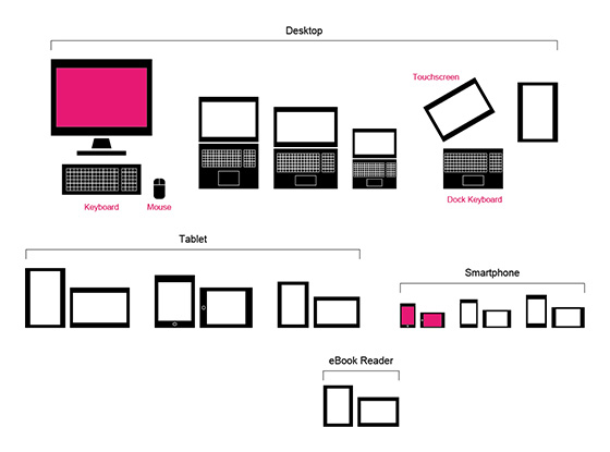 ウェブの多種多様な閲覧環境