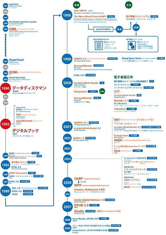 電子出版の歴史