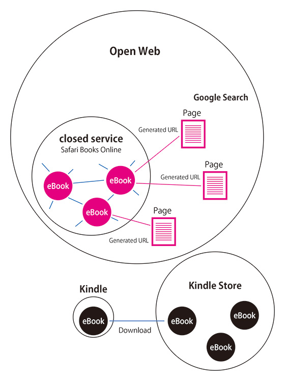 オープンウェブとクローズドサービス