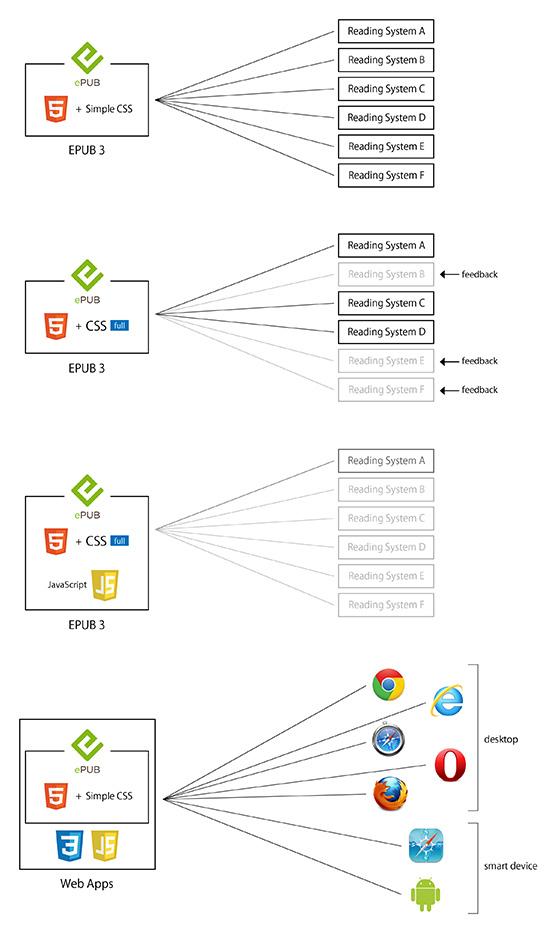 EPUBファイルのレベルとウェブアプリ