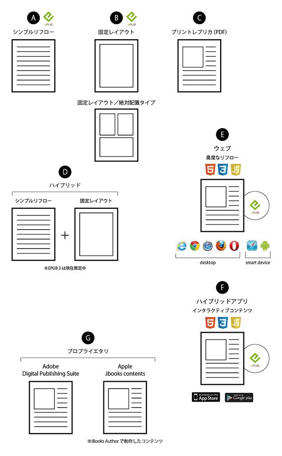 電子書籍の技術