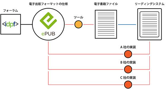 電子書籍フォーマットの仕様とストアのガイドライン